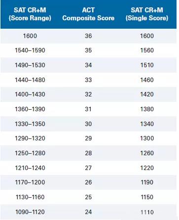 2018年官方SAT與ACT分數換算表分享圖1