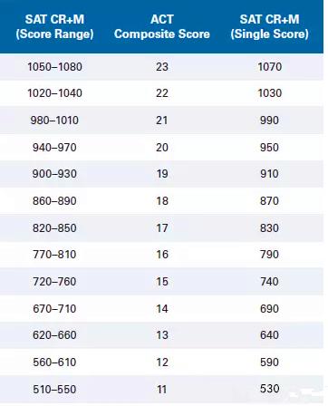 2018年官方SAT與ACT分數換算表分享圖2