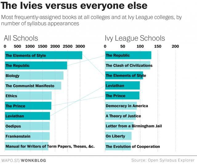 【SAT阅读资料推荐】三张图带你了解全美大学生们在读什么书图2