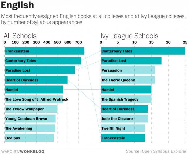 【SAT阅读资料推荐】三张图带你了解全美大学生们在读什么书图3