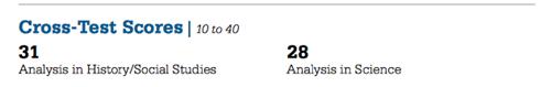 【备考攻略】如何从成绩单里挖掘下一次SAT考试提分要点?图1