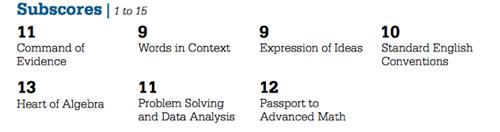 【备考攻略】如何从成绩单里挖掘下一次SAT考试提分要点?图2