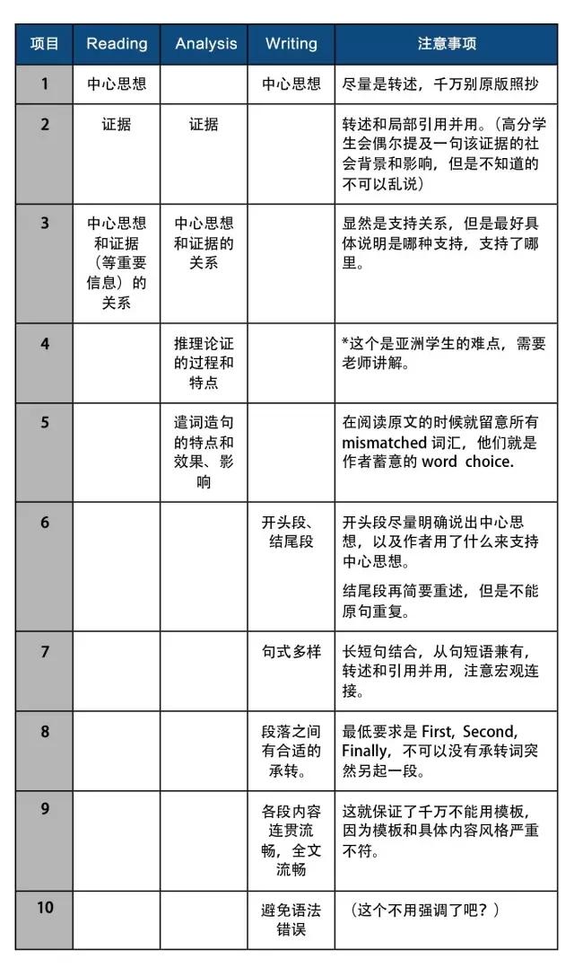 新SAT考试写作必备清单及作文结构模板图2