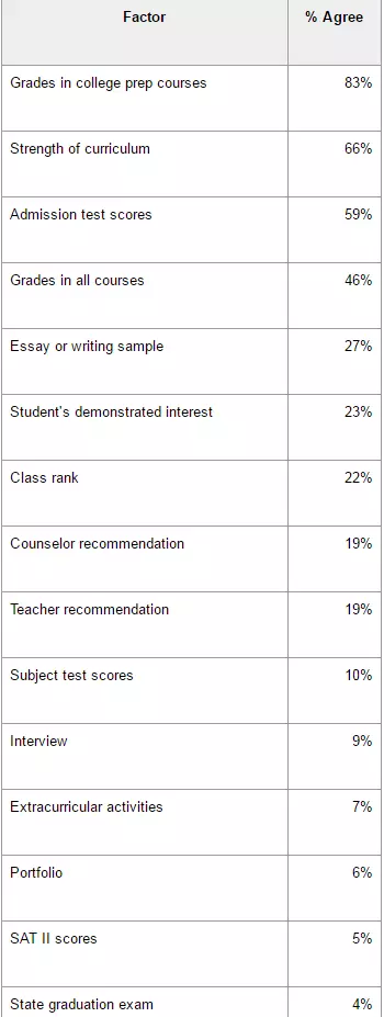 SAT考试,老司机推荐的5个攻略!图2