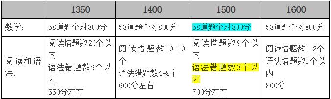 SAT如何冲刺1500+(附评分标准)