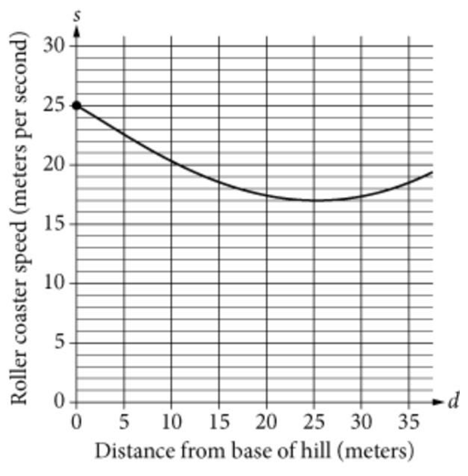 SAT官方每日一练数学(9.8)