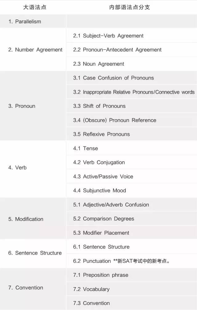 新SAT语法考试题目分类 考点整理是重点图2